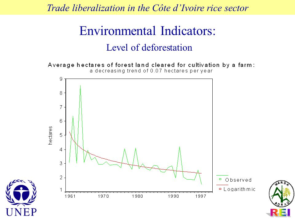 Environmental Indicators: Level of deforestation Trade liberalization in the Côte d'Ivoire rice sector