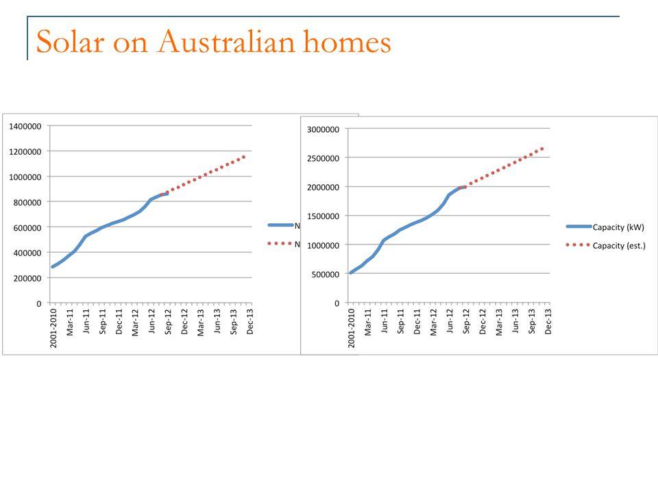 Solar on Australian homes