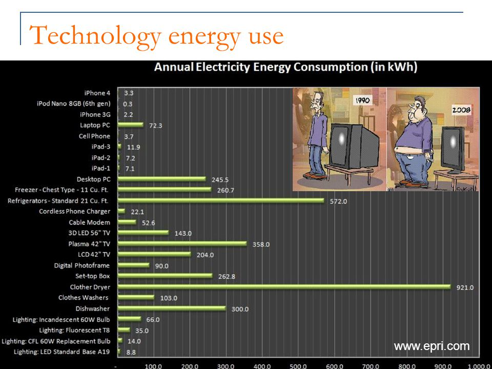 Technology energy use www.epri.com