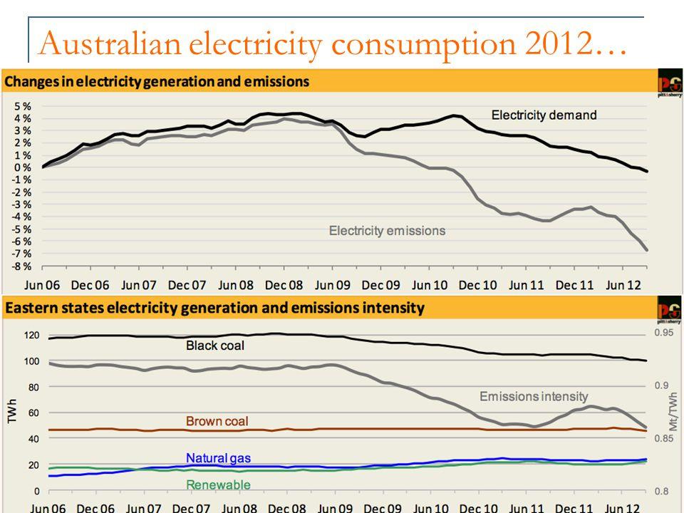 Australian electricity consumption 2012…
