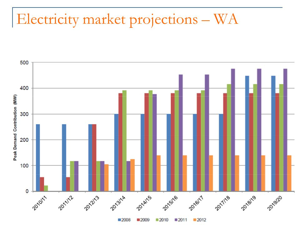 Electricity market projections – WA