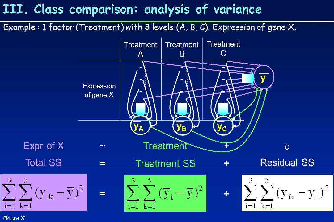 III. Class comparison: analysis of variance PM, june 07 Treatment A Treatment B Treatment C Expression of gene X ---------- ---------- ---------- Resi