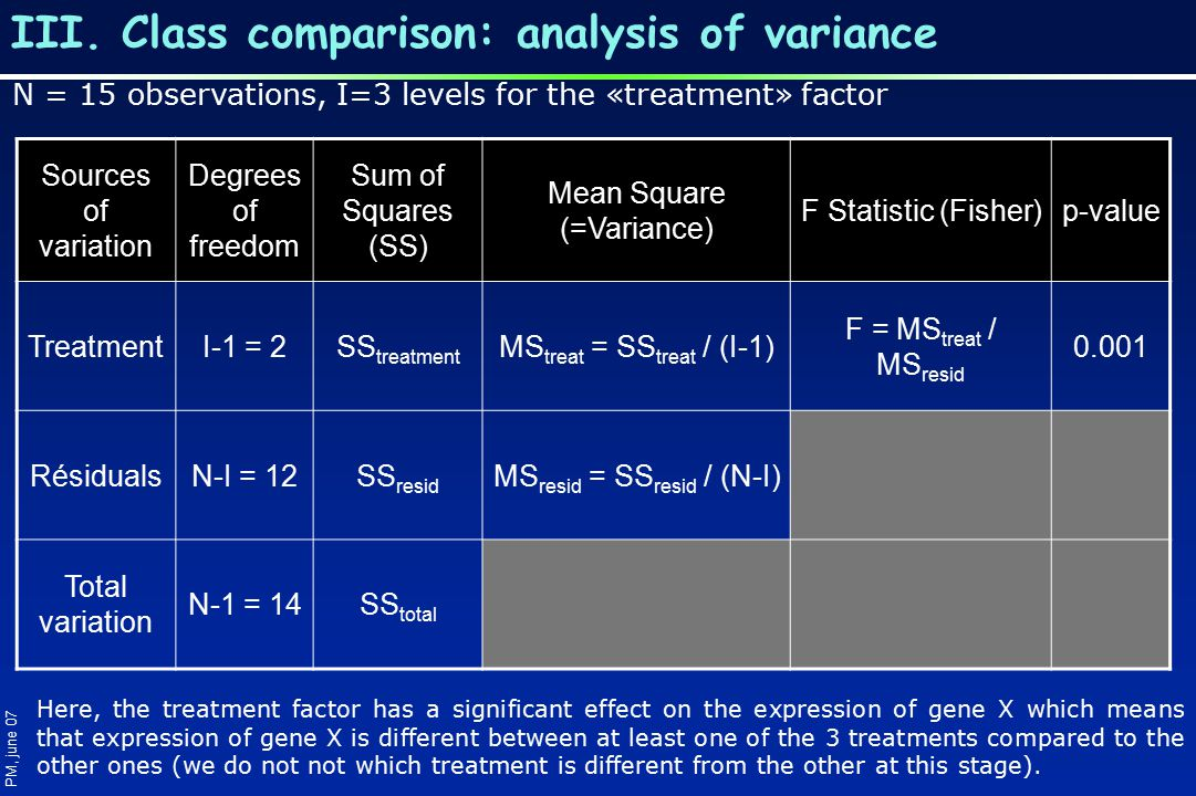 III. Class comparison: analysis of variance PM, june 07 N = 15 observations, I=3 levels for the «treatment» factor Sources of variation Degrees of fre