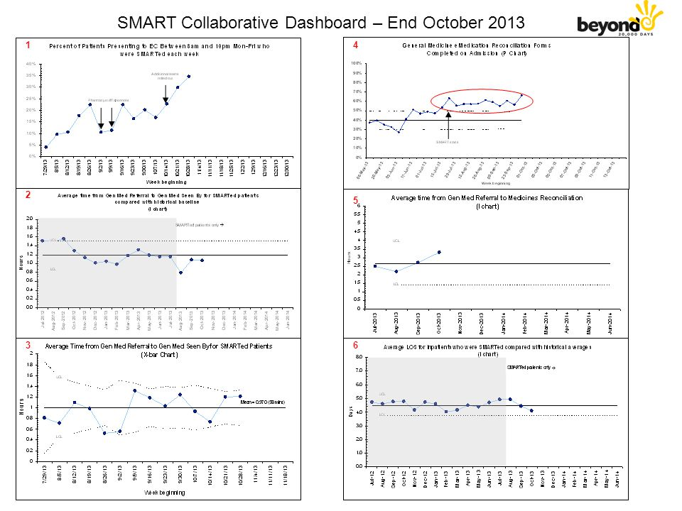 Percent of patients seen increasing as SMART tests new combinations and rolls out new teams