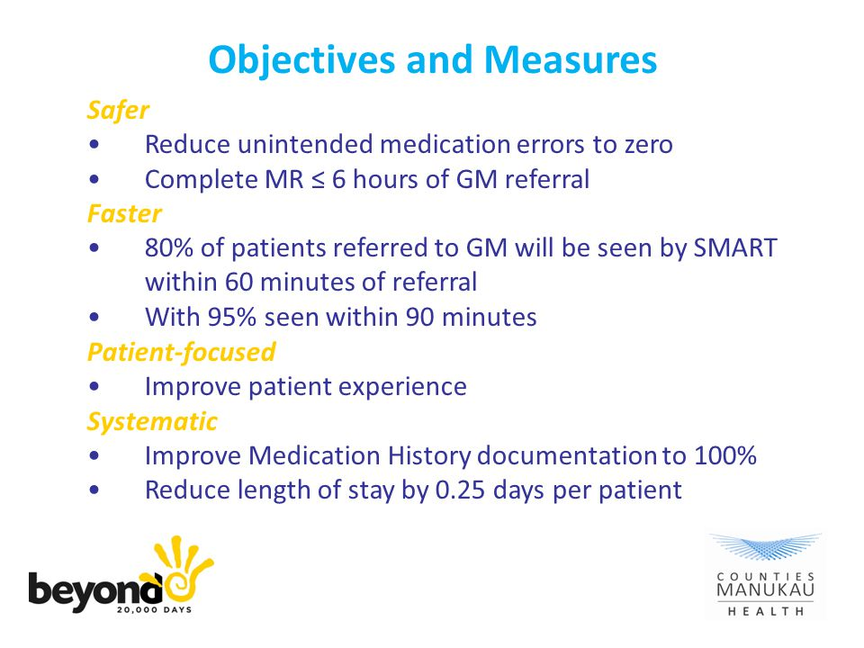Objectives and Measures Safer Reduce unintended medication errors to zero Complete MR ≤ 6 hours of GM referral Faster 80% of patients referred to GM will be seen by SMART within 60 minutes of referral With 95% seen within 90 minutes Patient-focused Improve patient experience Systematic Improve Medication History documentation to 100% Reduce length of stay by 0.25 days per patient