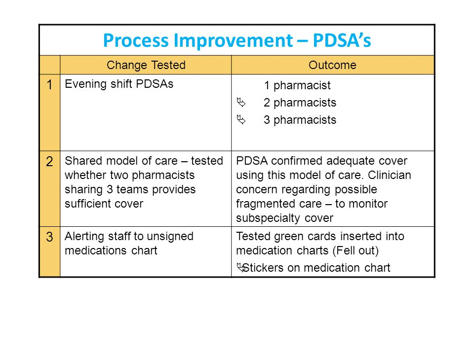 Process Improvement – PDSA's Change TestedOutcome 1 Evening shift PDSAs 1 pharmacist  2 pharmacists  3 pharmacists 2 Shared model of care – tested w