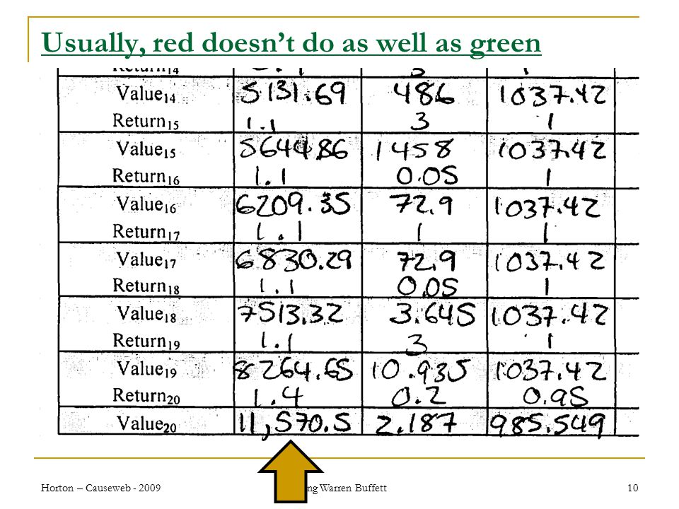 Usually, red doesn't do as well as green Horton – Causeweb - 2009 Being Warren Buffett 10