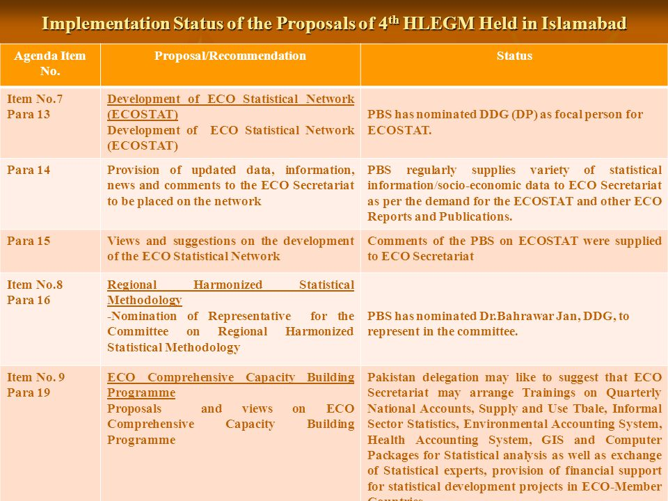 Implementation Status of the Proposals of 4 th HLEGM Held in Islamabad 25 Agenda Item No. Proposal/RecommendationStatus Item No.7 Para 13 Development