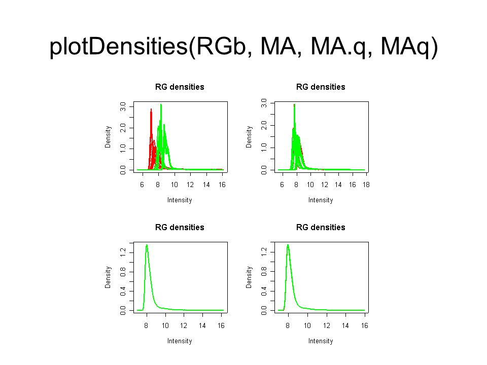 plotDensities(RGb, MA, MA.q, MAq)