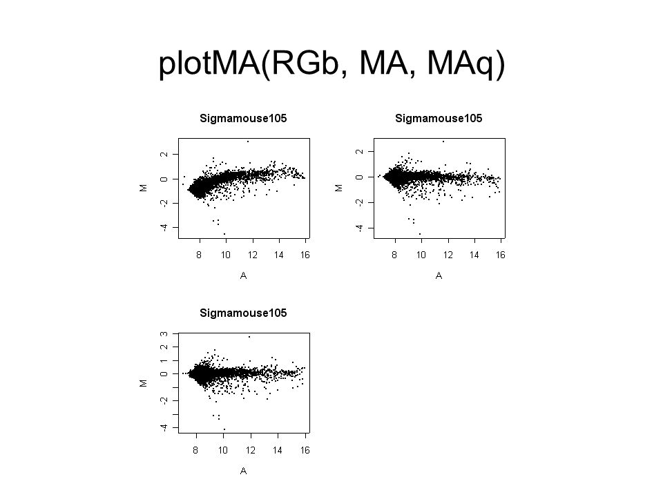 plotMA(RGb, MA, MAq)