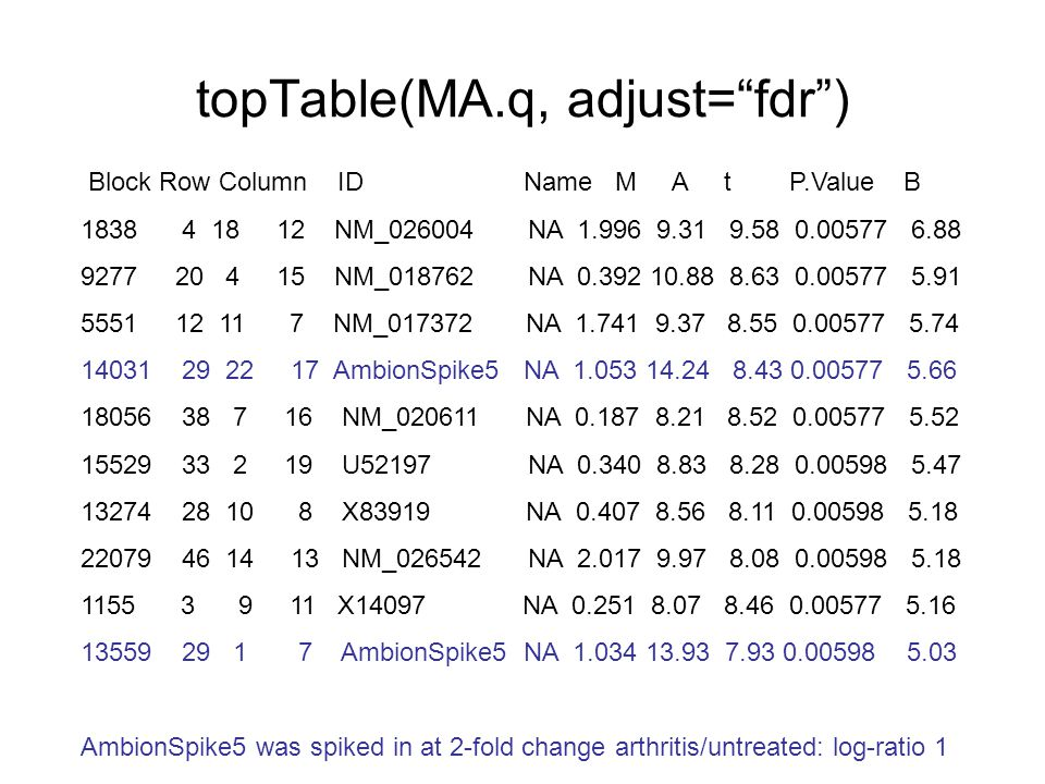 "topTable(MA.q, adjust=""fdr"") Block Row Column ID Name M A t P.Value B 1838 4 18 12 NM_026004 NA 1.996 9.31 9.58 0.00577 6.88 9277 20 4 15 NM_018762 NA"