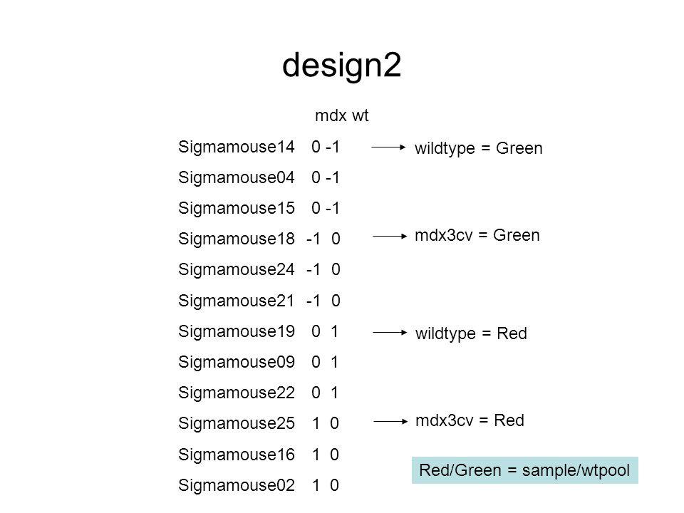 design2 mdx wt Sigmamouse14 0 -1 Sigmamouse04 0 -1 Sigmamouse15 0 -1 Sigmamouse18 -1 0 Sigmamouse24 -1 0 Sigmamouse21 -1 0 Sigmamouse19 0 1 Sigmamouse09 0 1 Sigmamouse22 0 1 Sigmamouse25 1 0 Sigmamouse16 1 0 Sigmamouse02 1 0 wildtype = Green mdx3cv = Green Red/Green = sample/wtpool wildtype = Red mdx3cv = Red