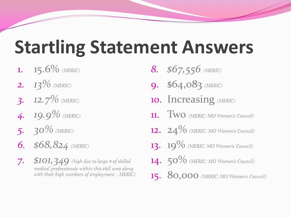 Startling Statement Answers 1. 15.6% (MERIC) 2. 13% (MERIC) 3.