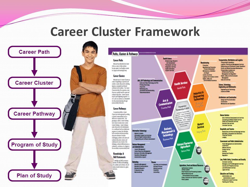 Career Cluster Framework Career Path Career Cluster Career Pathway Program of Study Plan of Study
