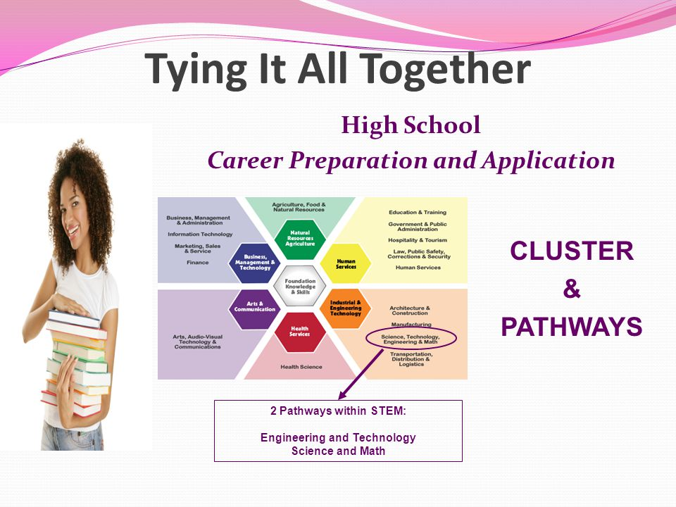 Tying It All Together High School Career Preparation and Application 2 Pathways within STEM: Engineering and Technology Science and Math CLUSTER & PATHWAYS