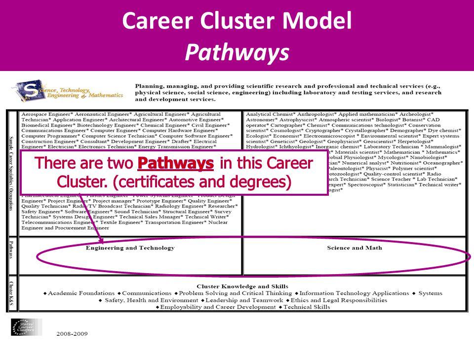 Career Cluster Model Pathways