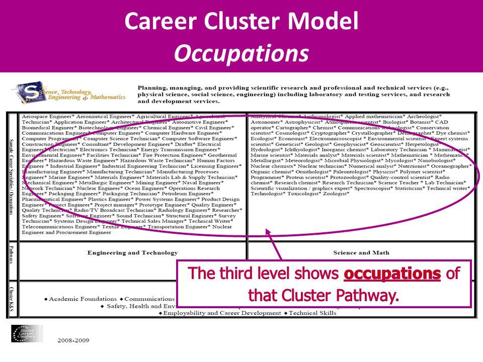 Career Cluster Model Occupations