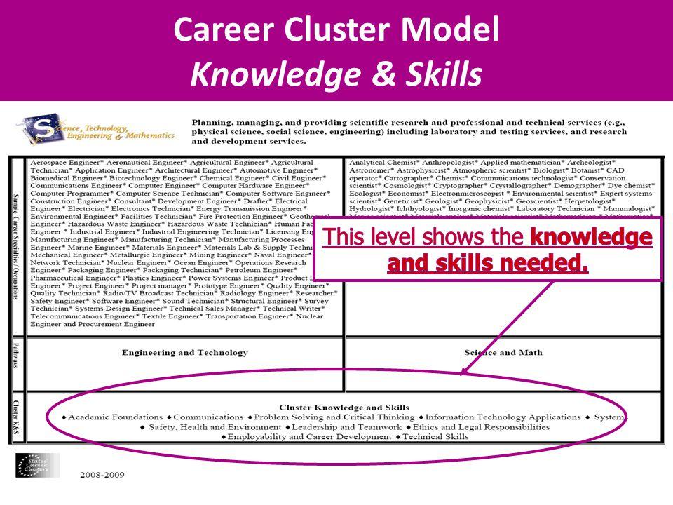 Career Cluster Model Knowledge & Skills