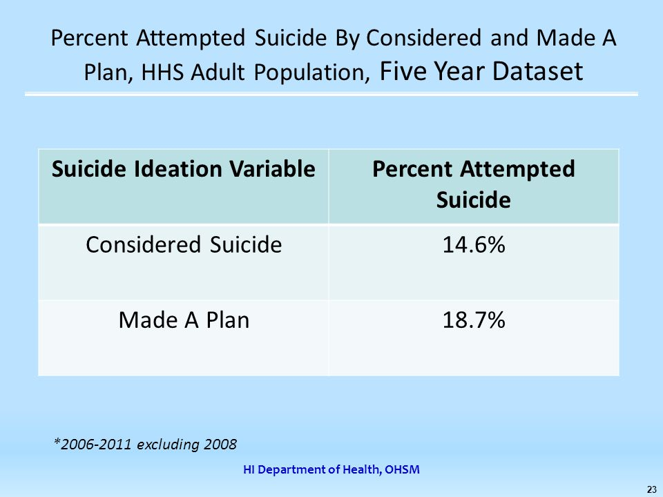 HI Department of Health, OHSM 23 Percent Attempted Suicide By Considered and Made A Plan, HHS Adult Population, Five Year Dataset Suicide Ideation VariablePercent Attempted Suicide Considered Suicide14.6% Made A Plan18.7% *2006-2011 excluding 2008
