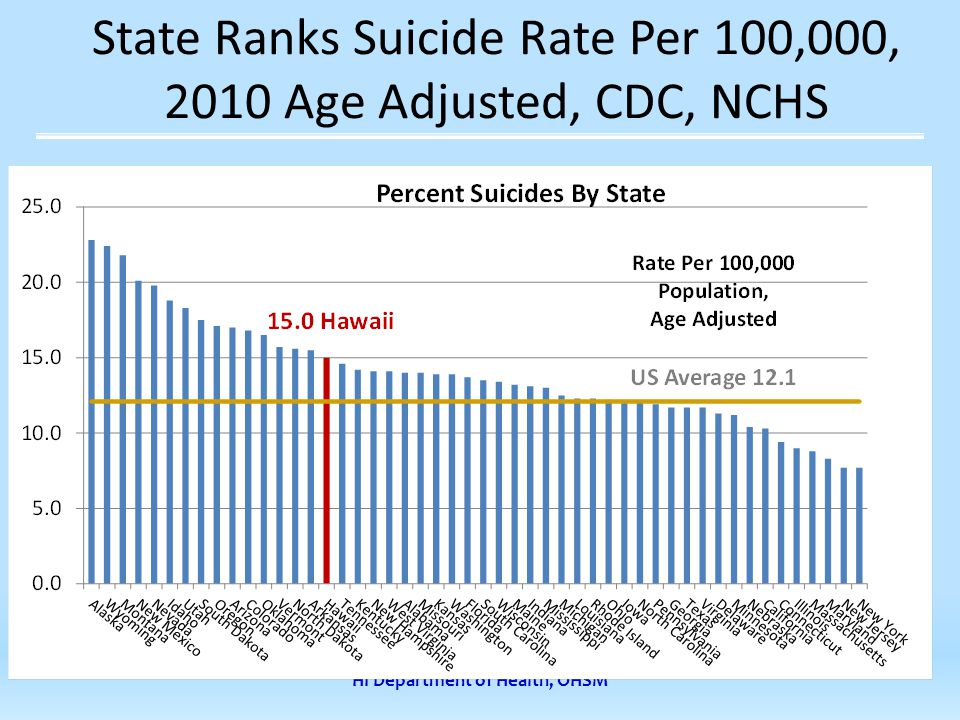HI Department of Health, OHSM State Ranks Suicide Rate Per 100,000, 2010 Age Adjusted, CDC, NCHS