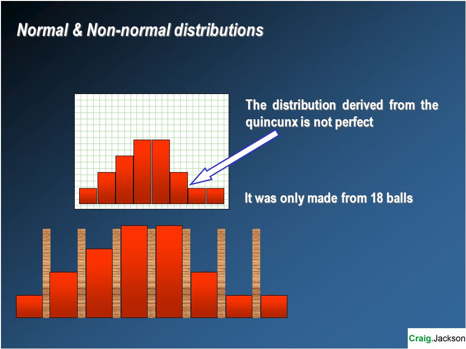 The distribution derived from the quincunx is not perfect It was only made from 18 balls Normal & Non-normal distributions