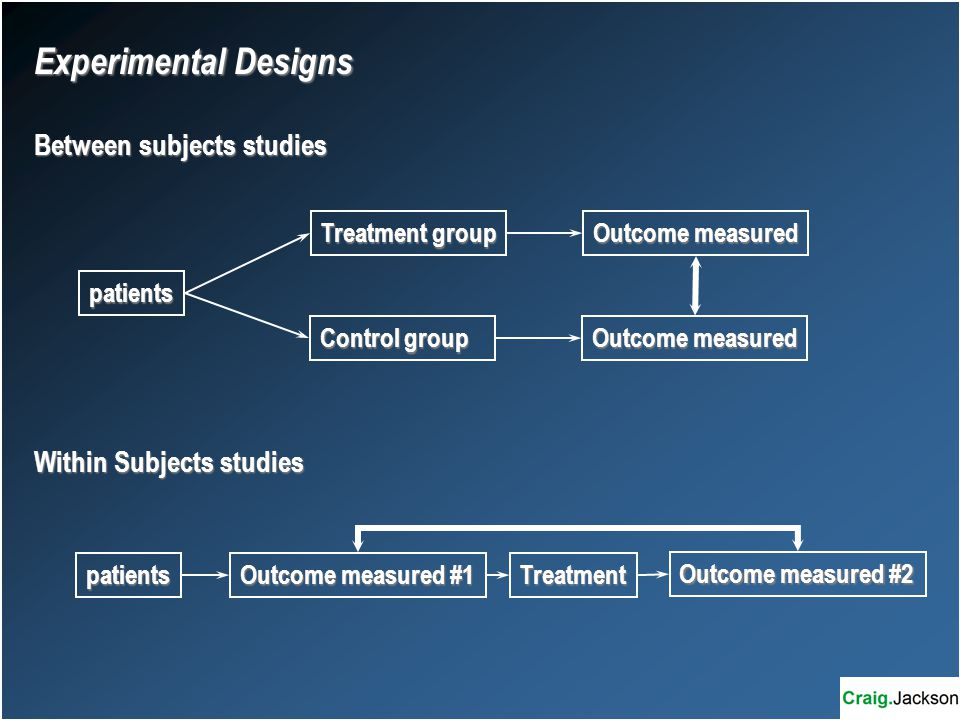 patients Treatment group Control group Outcome measured patients Outcome measured #1 Treatment Outcome measured #2 Experimental Designs Between subjects studies Within Subjects studies