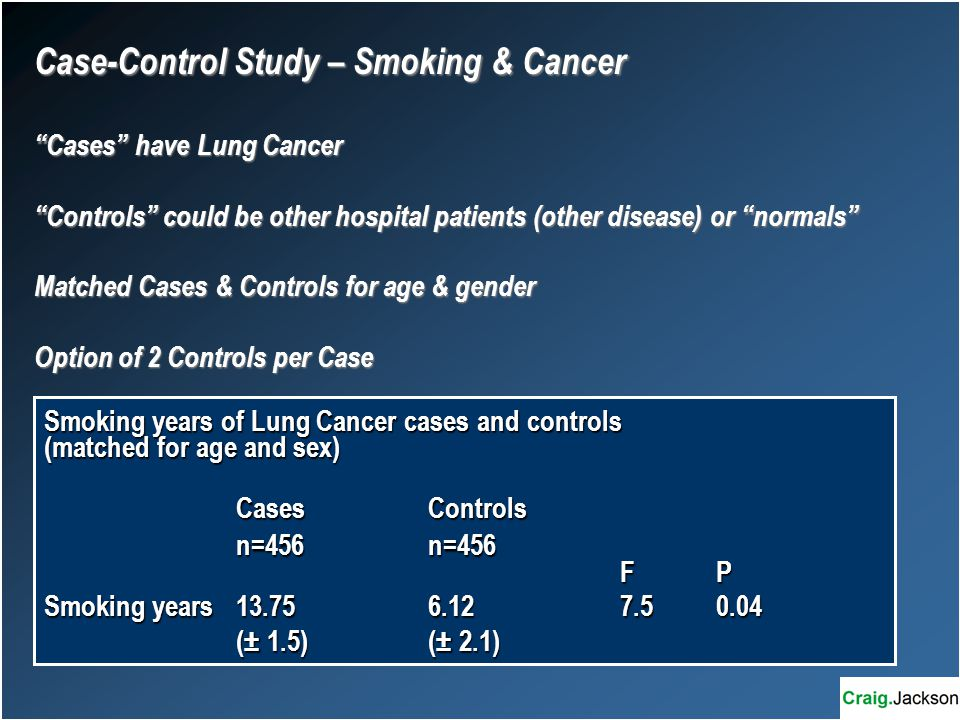 Case-Control Study – Smoking & Cancer Cases have Lung Cancer Controls could be other hospital patients (other disease) or normals Matched Cases & Controls for age & gender Option of 2 Controls per Case Smoking years of Lung Cancer cases and controls (matched for age and sex) CasesControls n=456n=456 FP Smoking years13.756.127.50.04 (± 1.5)(± 2.1)