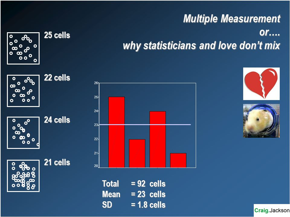Multiple Measurement or….