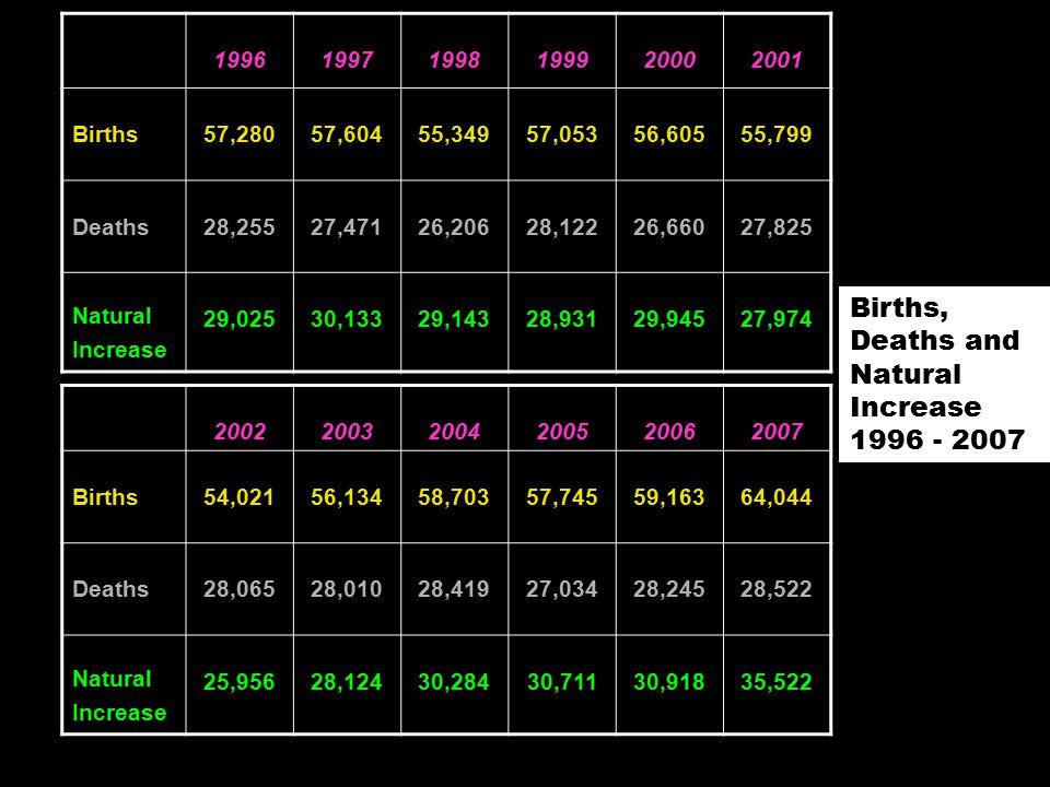 199619971998199920002001 Births57,28057,60455,34957,05356,60555,799 Deaths28,25527,47126,20628,12226,66027,825 Natural Increase 29,02530,13329,14328,93129,94527,974 200220032004200520062007 Births54,02156,13458,70357,74559,16364,044 Deaths28,06528,01028,41927,03428,24528,522 Natural Increase 25,95628,12430,28430,71130,91835,522 Births, Deaths and Natural Increase 1996 - 2007
