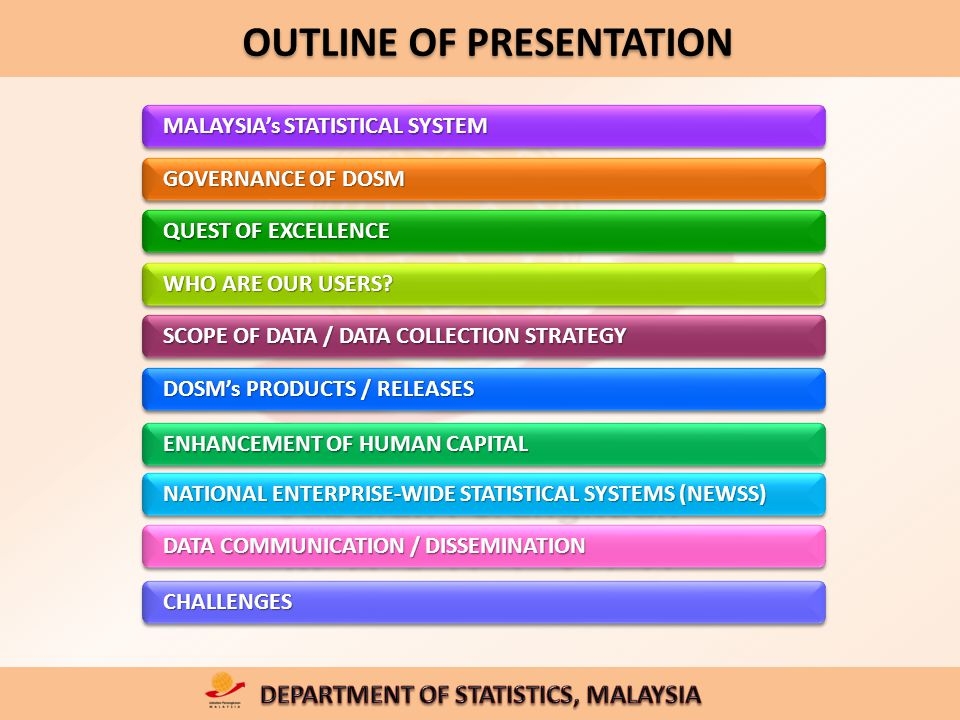OUTLINE OF PRESENTATION MALAYSIA's STATISTICAL SYSTEM GOVERNANCE OF DOSM QUEST OF EXCELLENCE WHO ARE OUR USERS.
