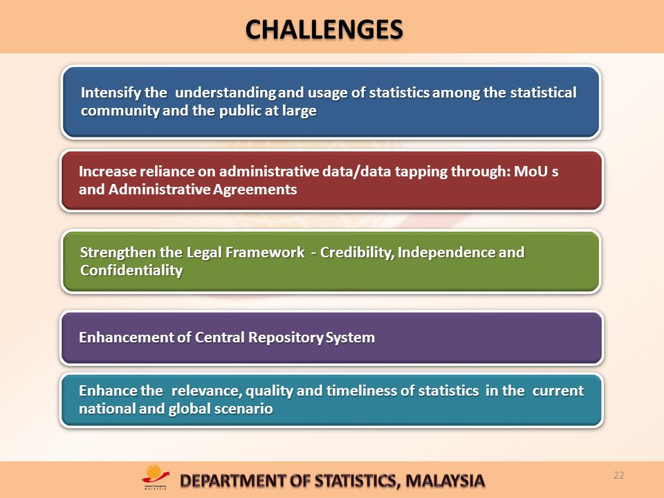 22 CHALLENGES Intensify the understanding and usage of statistics among the statistical community and the public at large Strengthen the Legal Framework - Credibility, Independence and Confidentiality Increase reliance on administrative data/data tapping through: MoU s and Administrative Agreements Enhancement of Central Repository System Enhance the relevance, quality and timeliness of statistics in the current national and global scenario