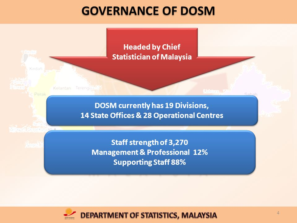 4 GOVERNANCE OF DOSM Headed by Chief Statistician of Malaysia DOSM currently has 19 Divisions, 14 State Offices & 28 Operational Centres DOSM currently has 19 Divisions, 14 State Offices & 28 Operational Centres Staff strength of 3,270 Management & Professional 12% Supporting Staff 88% Staff strength of 3,270 Management & Professional 12% Supporting Staff 88%