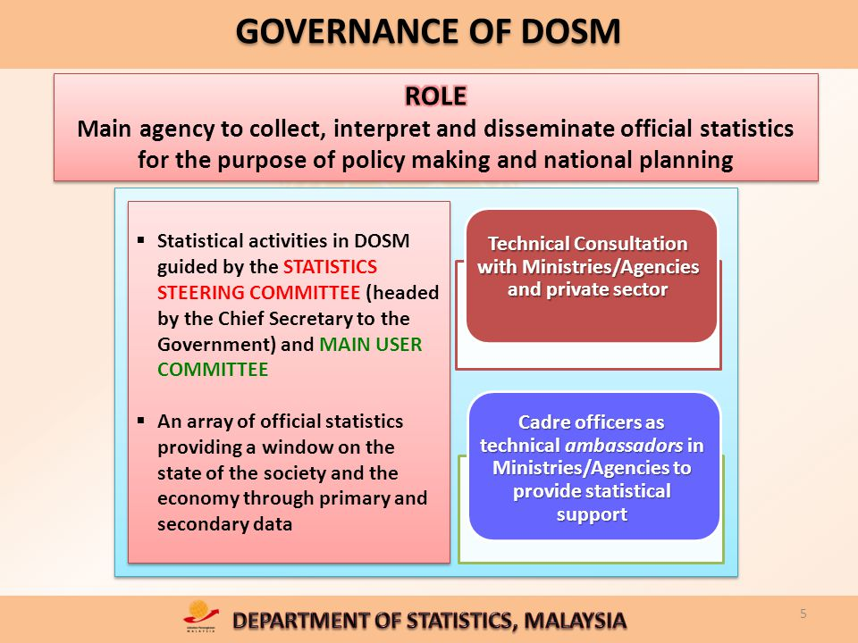 DOSM's DATA RELEASES 16