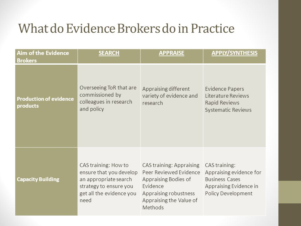 What do Evidence Brokers do in Practice Aim of the Evidence Brokers SEARCHAPPRAISEAPPLY/SYNTHESIS Production of evidence products Overseeing ToR that are commissioned by colleagues in research and policy Appraising different variety of evidence and research Evidence Papers Literature Reviews Rapid Reviews Systematic Reviews Capacity Building CAS training: How to ensure that you develop an appropriate search strategy to ensure you get all the evidence you need CAS training: Appraising Peer Reviewed Evidence Appraising Bodies of Evidence Appraising robustness Appraising the Value of Methods CAS training: Appraising evidence for Business Cases Appraising Evidence in Policy Development