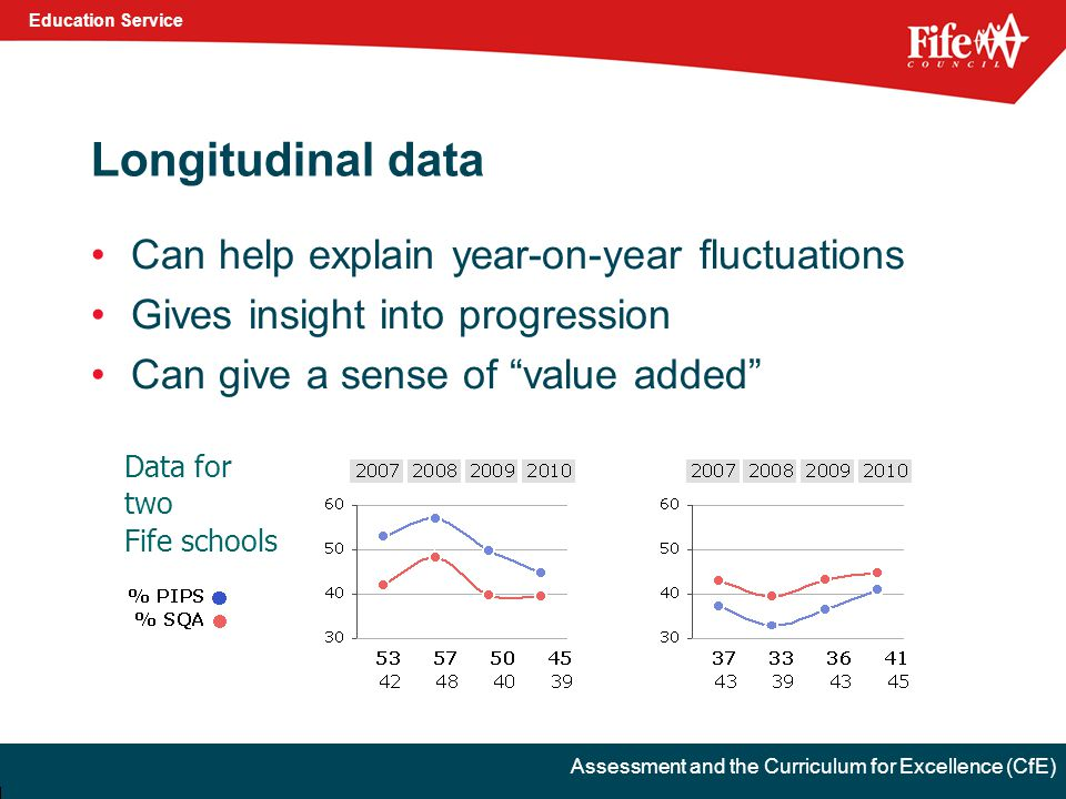 Education Service Assessment and the Curriculum for Excellence (CfE) Longitudinal data Can help explain year-on-year fluctuations Gives insight into progression Can give a sense of value added Data for two Fife schools