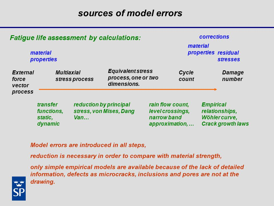 sources of model errors External force vector process Multiaxial stress process Equivalent stress process, one or two dimensions.