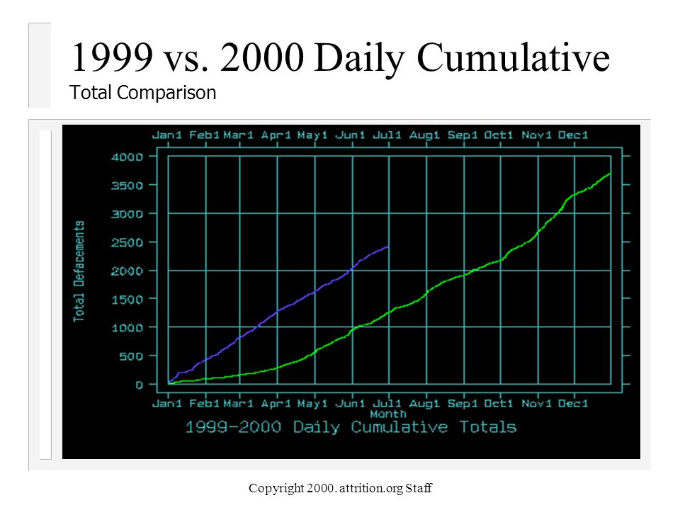Copyright 2000. attrition.org Staff 1999 vs. 2000 Daily Cumulative Total Comparison