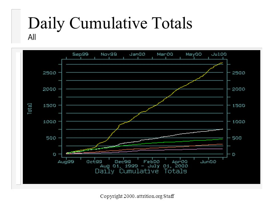 Copyright 2000. attrition.org Staff Daily Cumulative Totals All