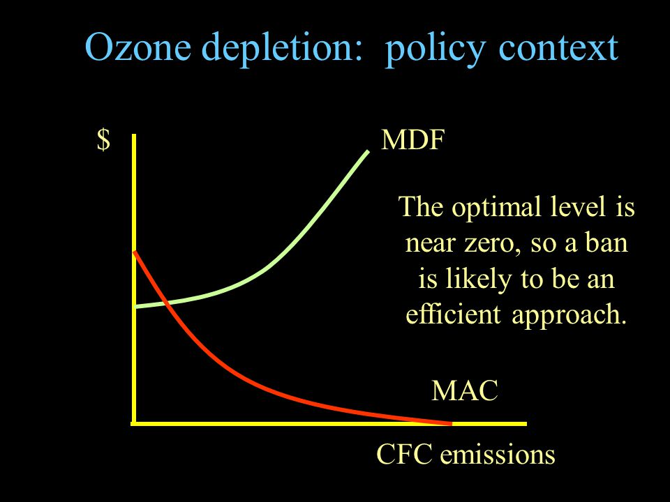 Ozone depletion: policy context MAC MDF CFC emissions $ The optimal level is near zero, so a ban is likely to be an efficient approach.