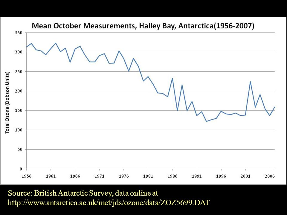 Source: British Antarctic Survey, data online at http://www.antarctica.ac.uk/met/jds/ozone/data/ZOZ5699.DAT