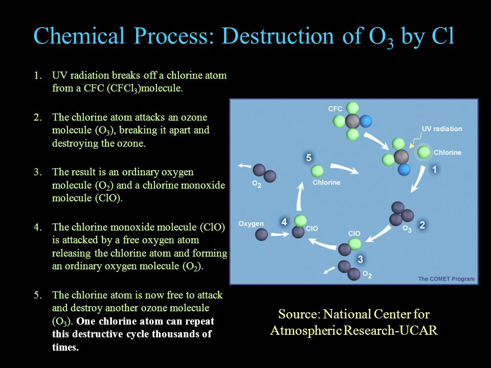 Chemical Process: Destruction of O 3 by Cl 1.UV radiation breaks off a chlorine atom from a CFC (CFCl 3 )molecule.