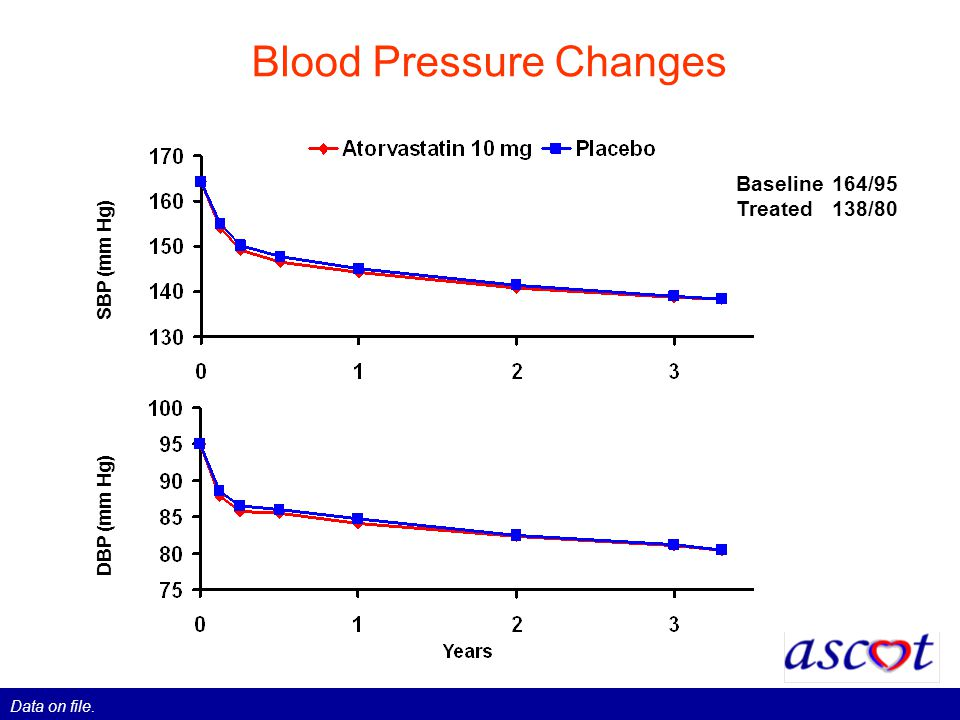 Blood Pressure Changes SBP (mm Hg) DBP (mm Hg) Baseline164/95 Treated138/80 Data on file.