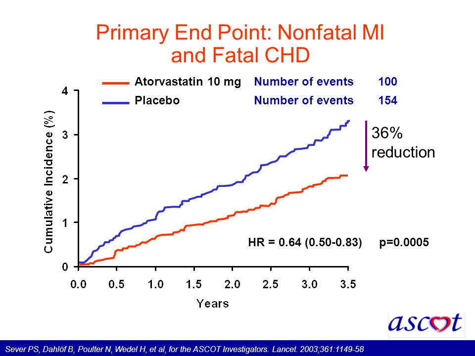 36% reduction Primary End Point: Nonfatal MI and Fatal CHD HR = 0.64 (0.50-0.83) Atorvastatin 10 mgNumber of events100 PlaceboNumber of events 154 p=0