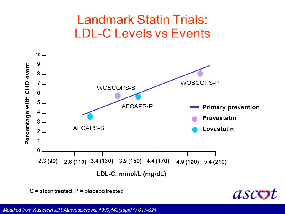 Landmark Statin Trials: LDL-C Levels vs Events Percentage with CHD event LDL-C, mmol/L (mg/dL) Primary prevention Pravastatin Lovastatin S = statin treated; P = placebo treated 2.3 (90) Modified from Kastelein JJP.