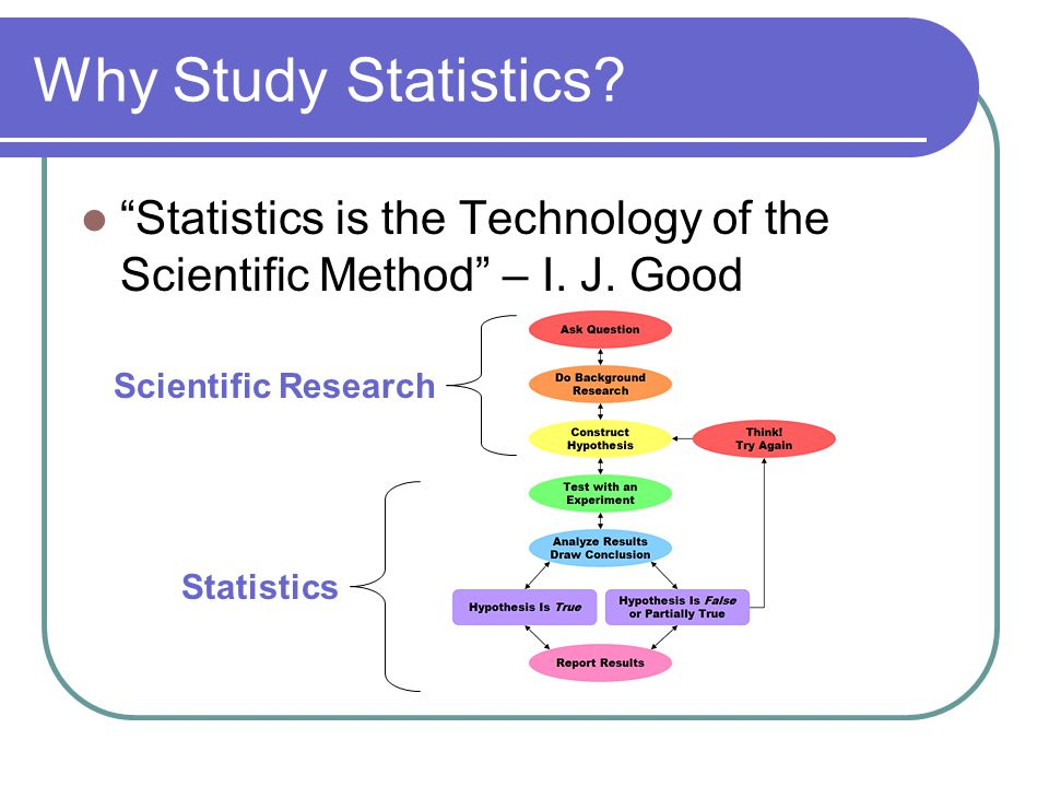 Why Study Statistics. Statistics is the Technology of the Scientific Method – I.