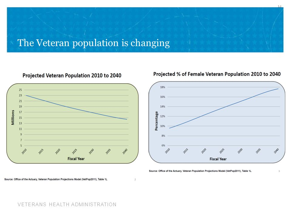 VETERANS HEALTH ADMINISTRATION The Veteran population is changing 14