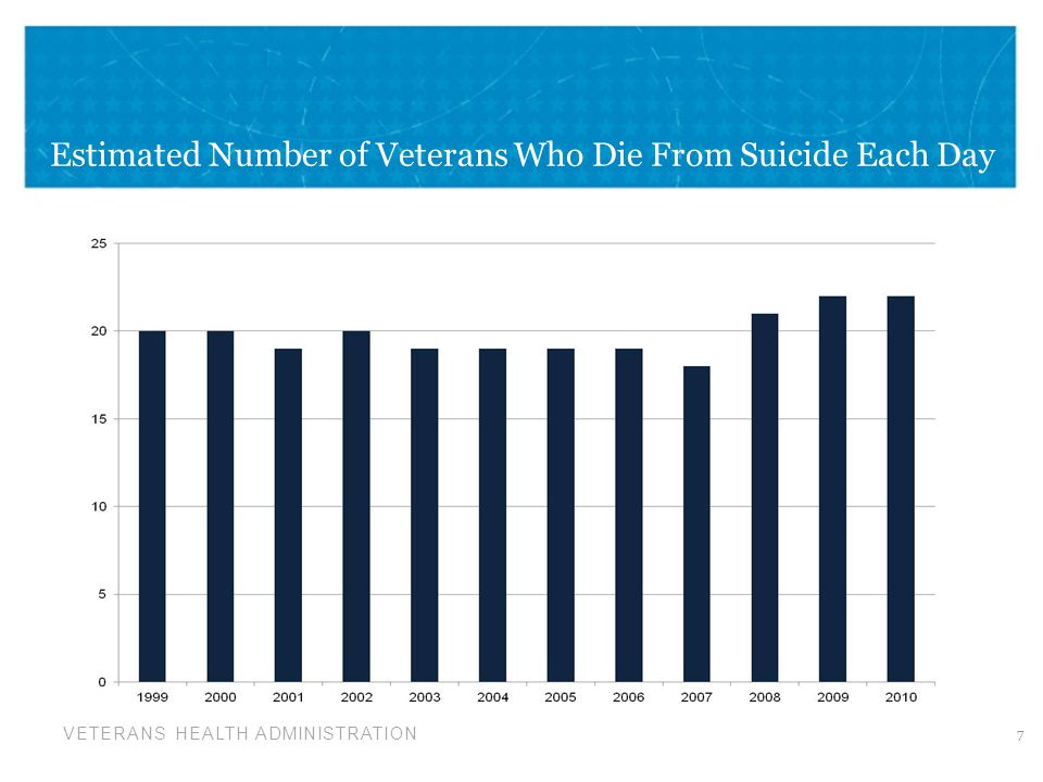 VETERANS HEALTH ADMINISTRATION Estimated Number of Veterans Who Die From Suicide Each Day 7