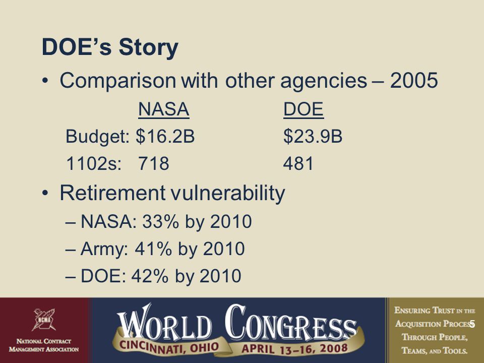 5 DOE's Story Comparison with other agencies – 2005 NASADOE Budget: $16.2B$23.9B 1102s:718481 Retirement vulnerability –NASA: 33% by 2010 –Army: 41% by 2010 –DOE: 42% by 2010