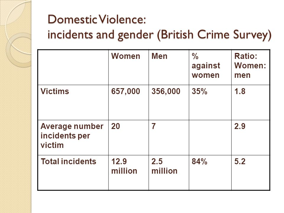 Domestic Violence: incidents and gender (British Crime Survey) WomenMen% against women Ratio: Women: men Victims657,000356,00035%1.8 Average number incidents per victim Total incidents12.9 million 2.5 million 84%5.2