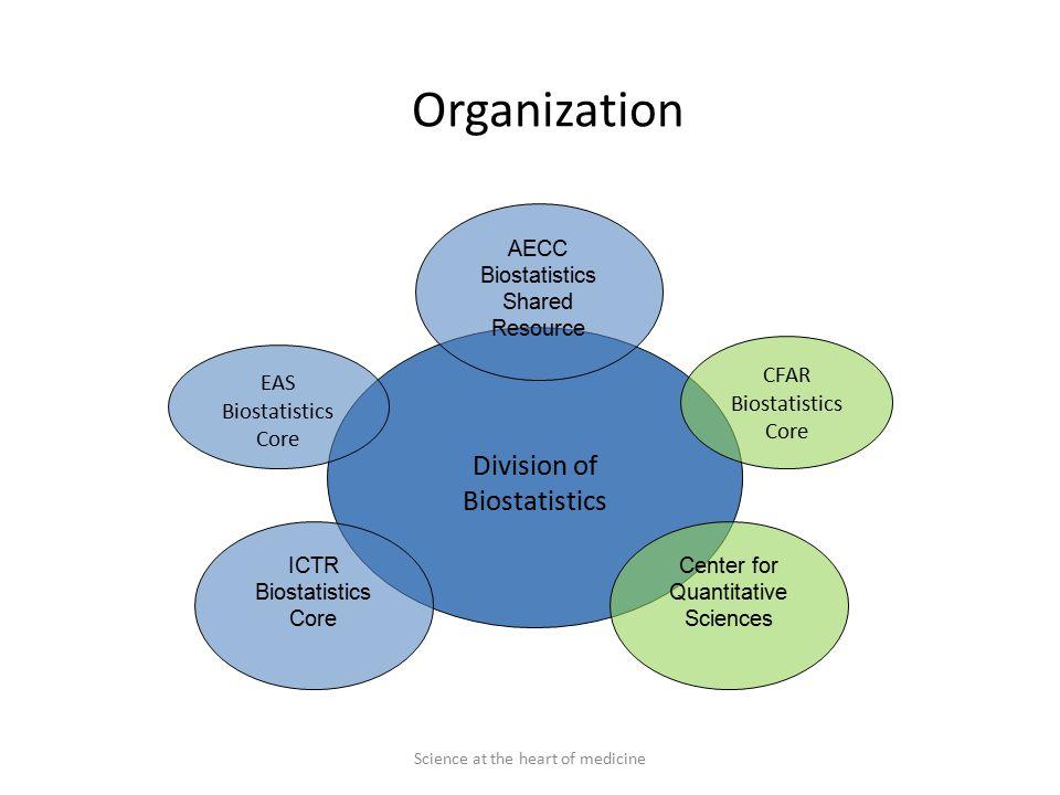 Science at the heart of medicine Organization Division of Biostatistics CFAR Biostatistics Core AECC Biostatistics Shared Resource ICTR Biostatistics Core EAS Biostatistics Core Center for Quantitative Sciences